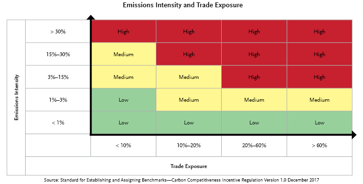 Emissions Intensity and Trade Emissions