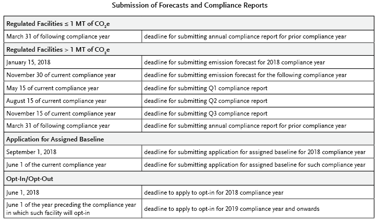 Submission of Forecasts and Compliance Reports