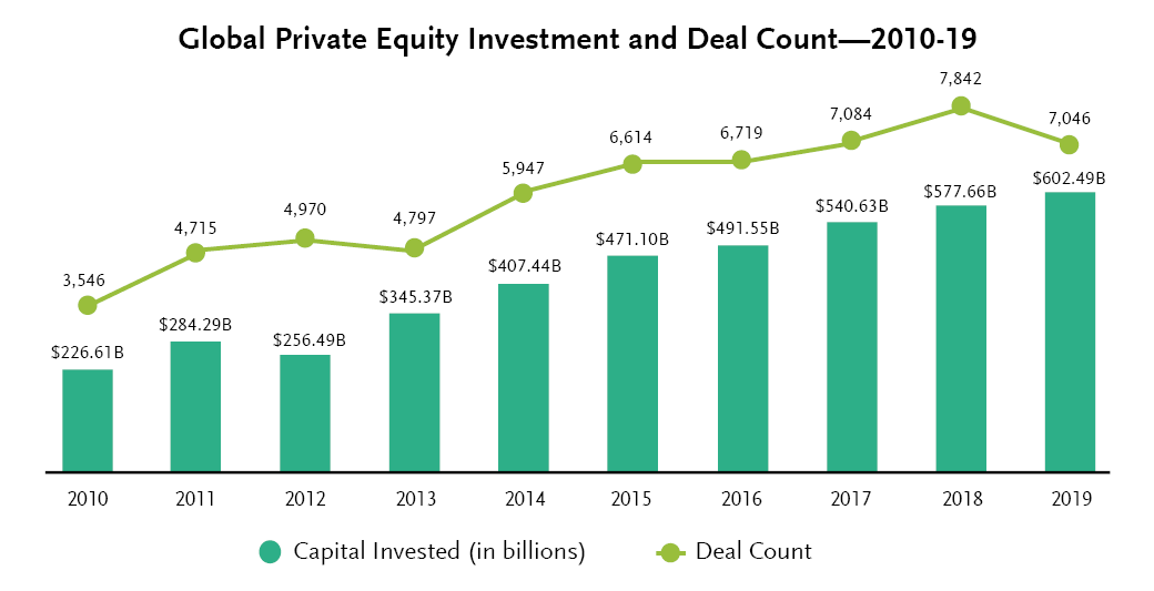 Global Private Equity Investment and Deal Count