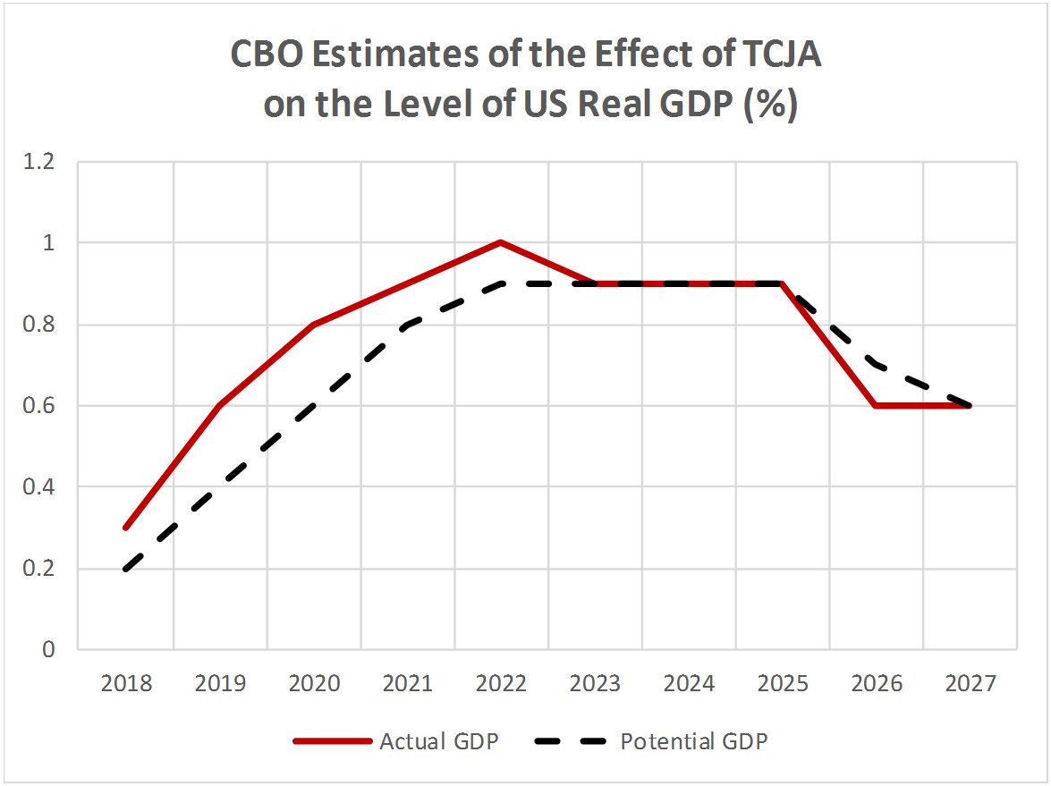 CBO Estimates of the Effect of TCJA on the Level of US Real GDP
