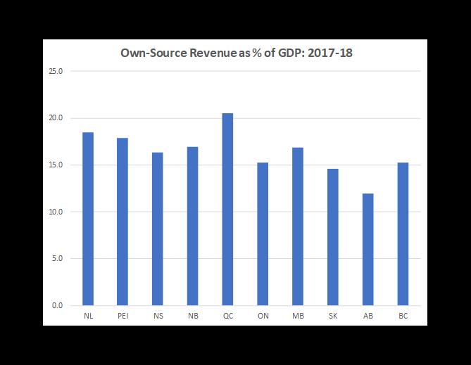 Pre Budget Analysis Of Government Finances Bennett Jones