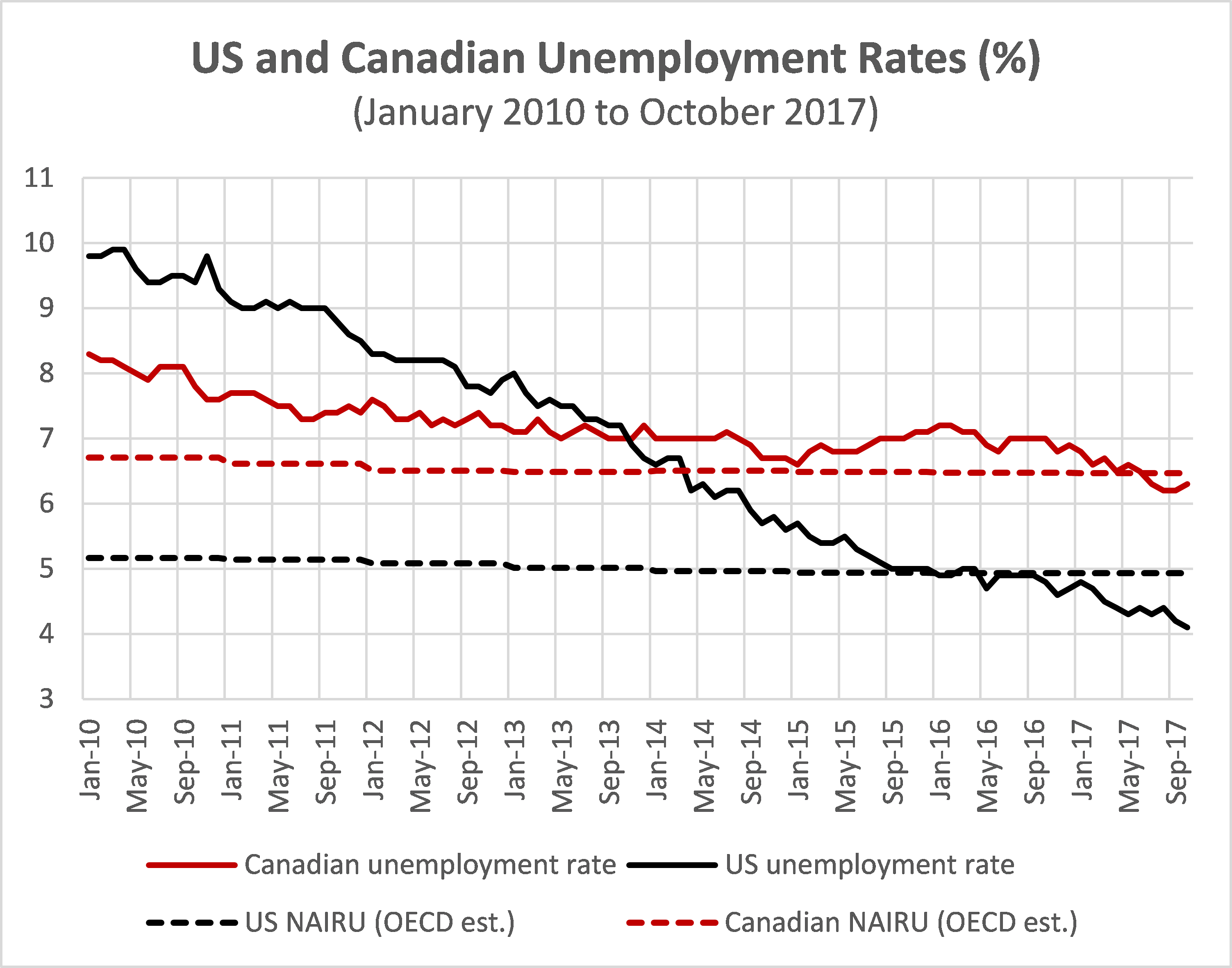 U.S. and Canadian Unemployment Rates