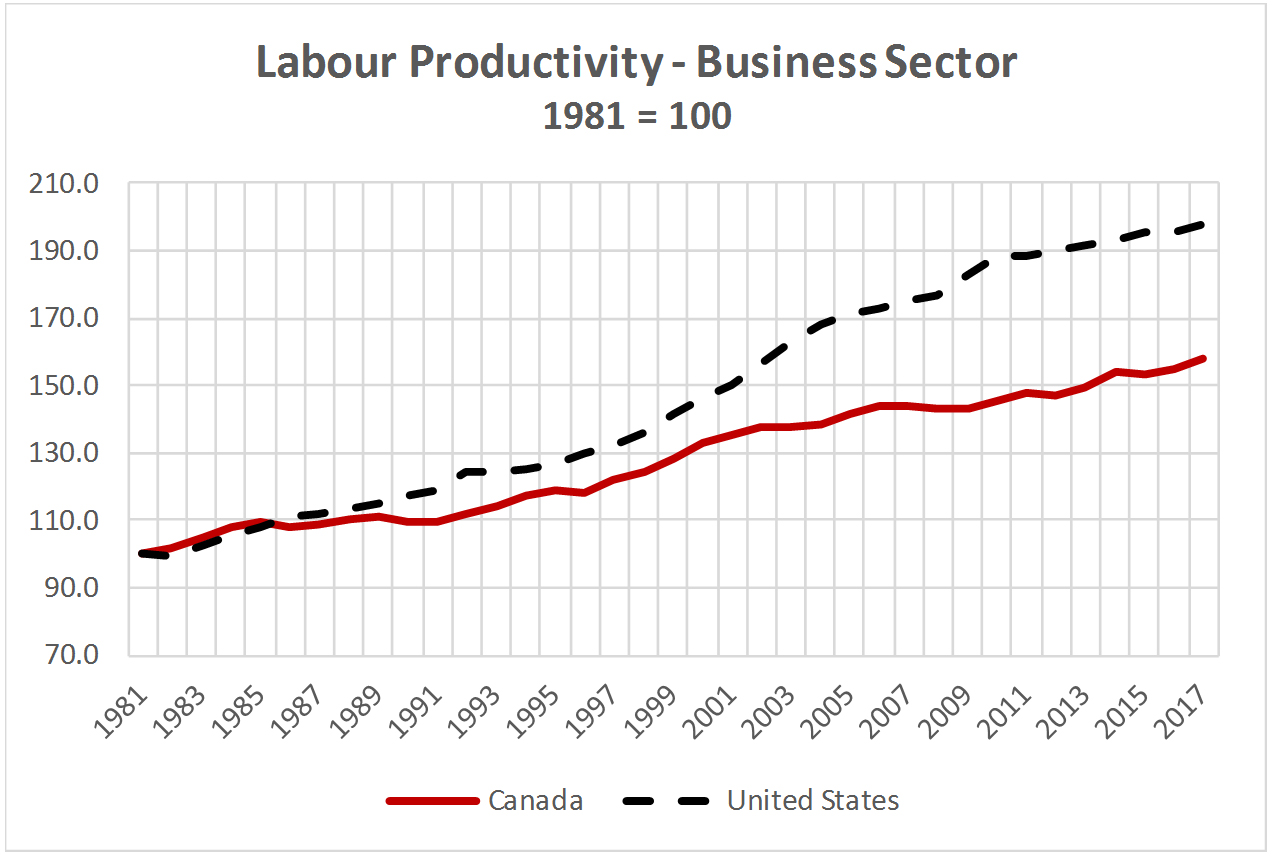 Labour Productivity Business Sector