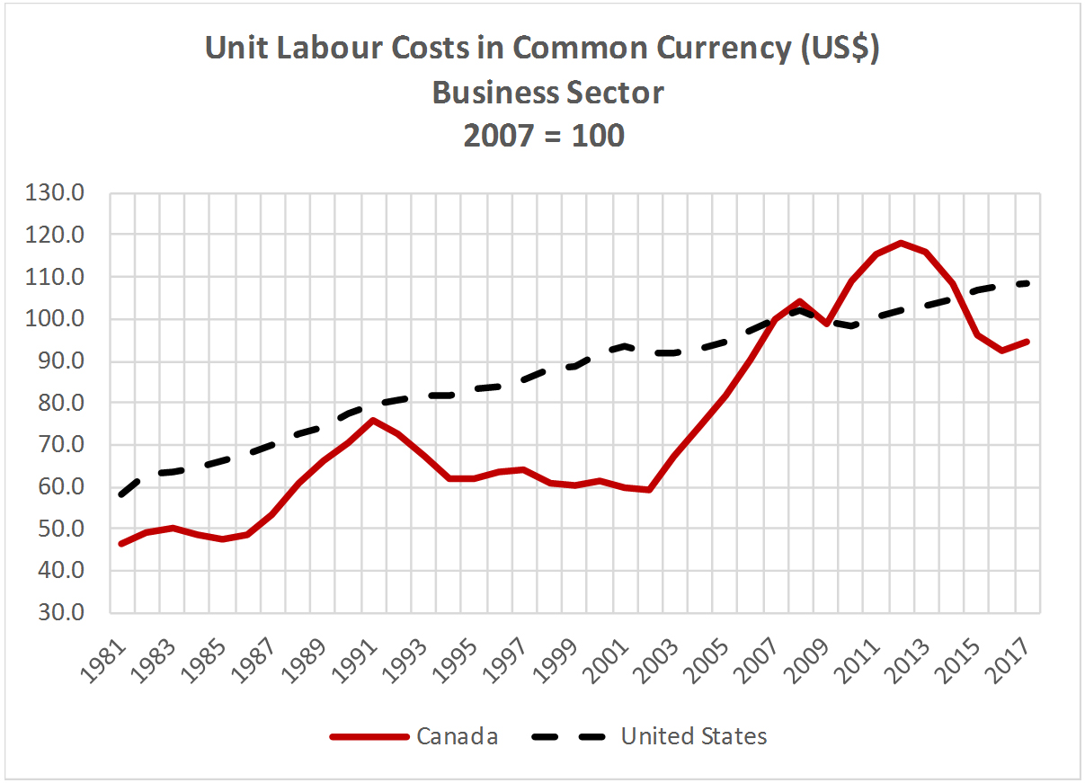 Unit Labour Costs in Common Currency