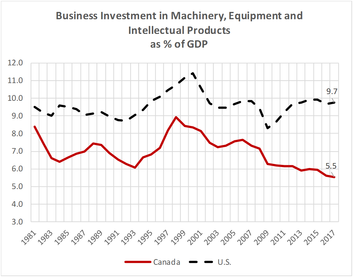 Business Investment in Machinery, Equipment and Intellectual Products