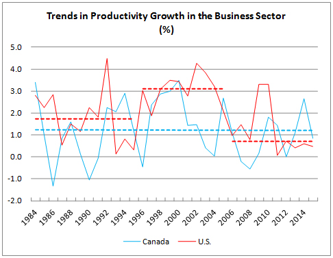 Trends in Productivity Growth in the Business Sector