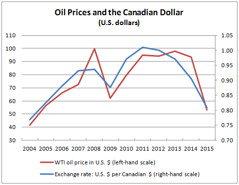 Oil Prices and the Canadian Dollar