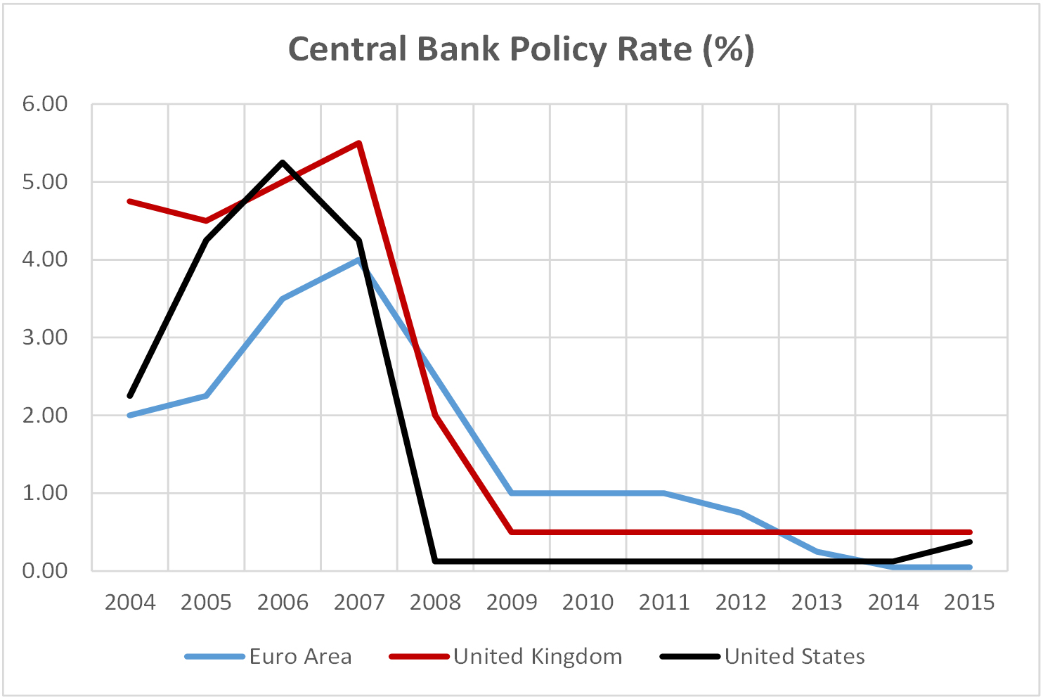Chart 1.12 - Central Bank Policy Rate