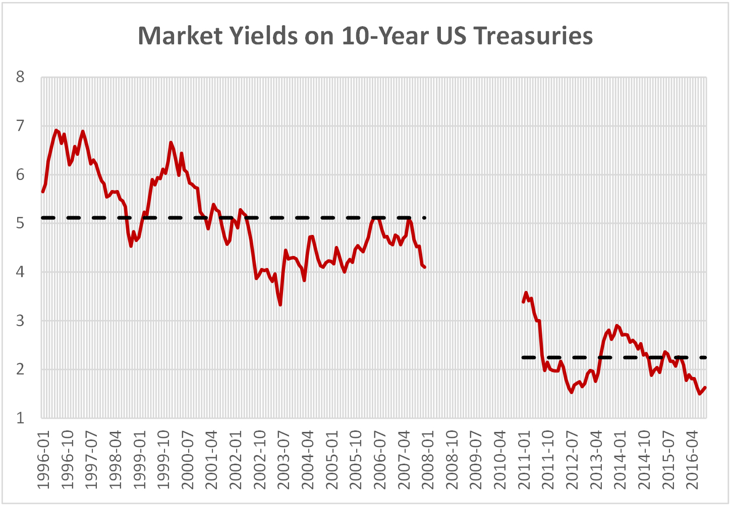 Chart 1.13 - market Yields on 10-year US Treasuries