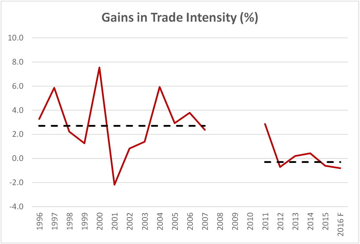 Chart 1.6 - Gains in Trade Intensity
