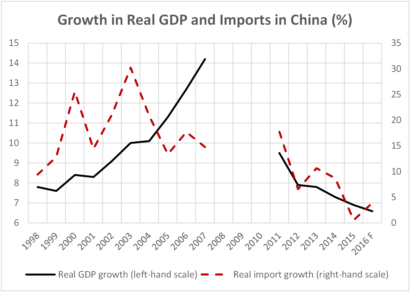 Chart 1.7 - Growth in Real GDP and Imports in China