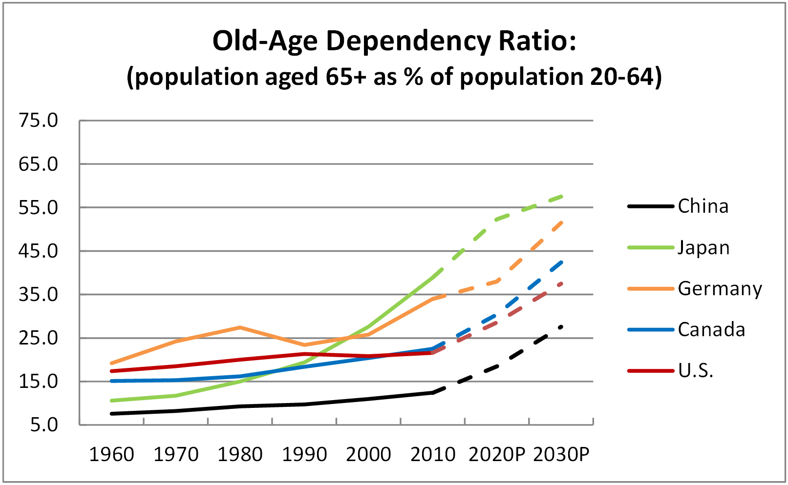 Chart 2.1 - Old-age Dependency Ratio