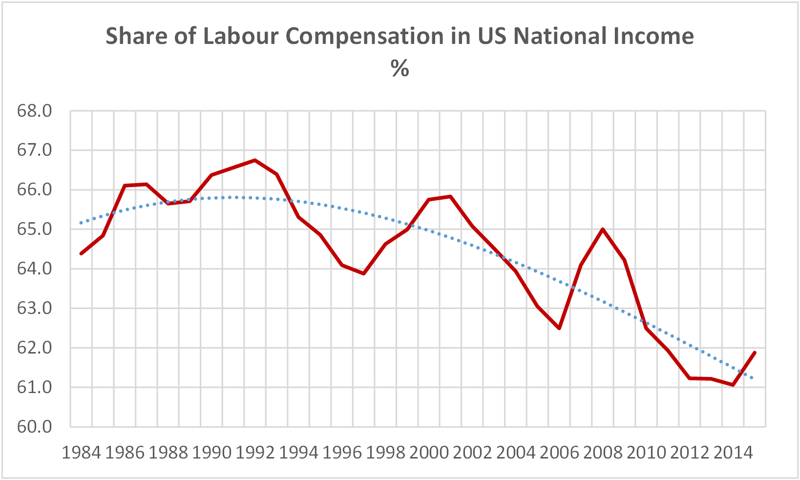 Chart 2.2 - Share of Labour Compensation in US National Income