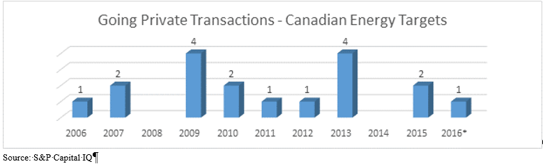 Going Private Transactions - Canadian Energy Targets